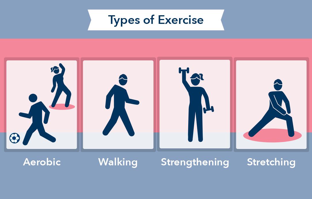 """Résultat de recherche d'images pour """"types-of-strengthening-exercises"""""""